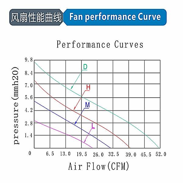 97*97*33mm 12v dc cooling fan for auto engine blower fan low power 12v dc motor fan