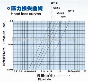 LXSL 15mm-40mm amr water meter