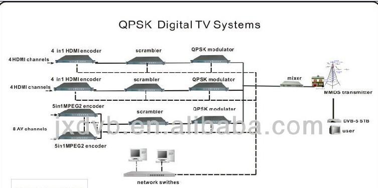 QPSK Digital TV System.jpg