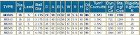 Шарико-винтовая пара TS RM1605 + 3 3 SBR16 + 3BK/BF12 + 3