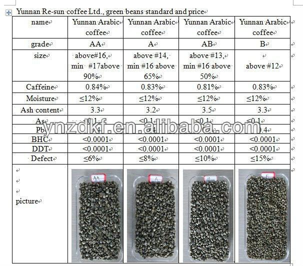 Full washed arabica coffee bean
