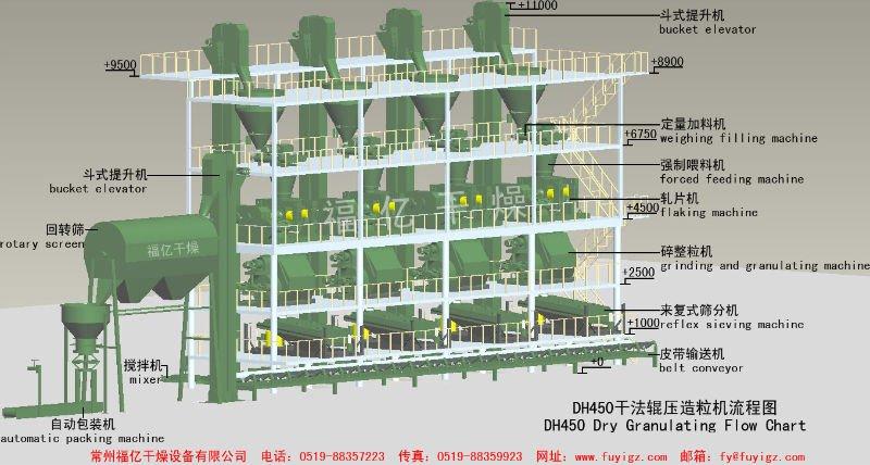 Flow Chart of Fertilizer Granulating Machine