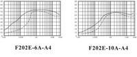 Электронный фильтр Shieldtechnic f202e/10a/a4 EMI F202E-10A-A4