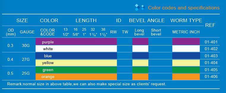 speci of dental needle fu