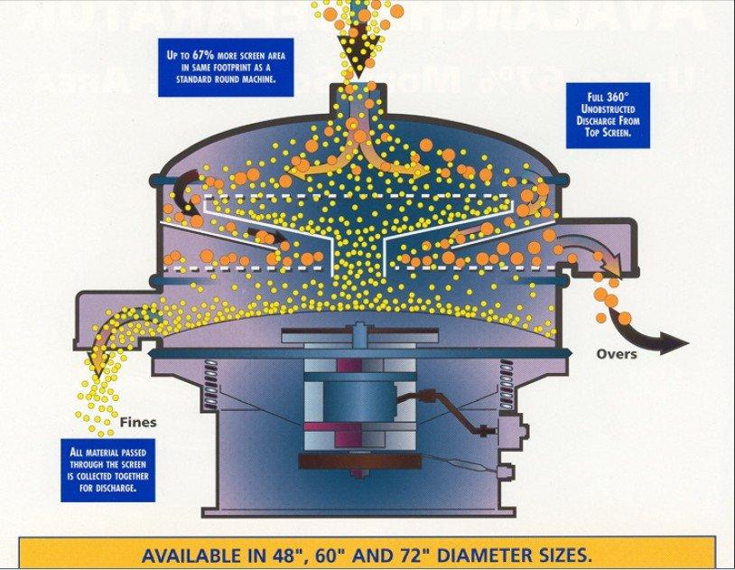 soil sifting machine