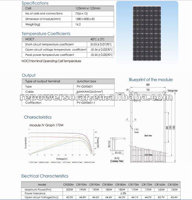 best price per watts solar panels