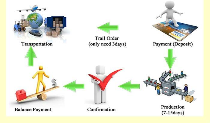 cooperation process   B