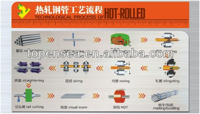 fluid pipe china
