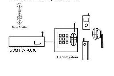 850 / 900 / 1800 / 1900 mhz GSM FWT router com 1 ano de garantia