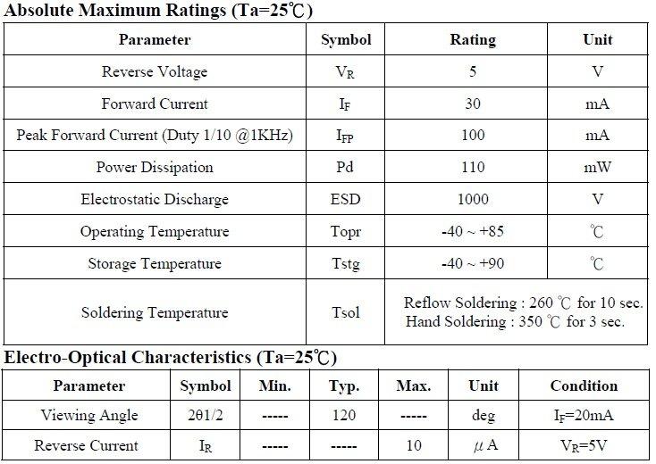 3528 characteristics