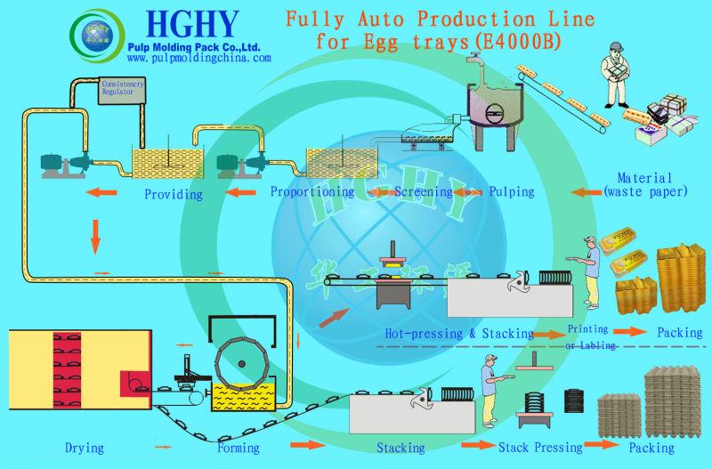 Grand tonnage machine de fabrication de plateaux d'oeufs entièrement automatique en gros de la chine industrie première usine HGHY facile à utiliser