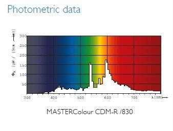 MASTERColour CDM-R 35W830 E27 PAR30L 30D 1CT (4).jpg
