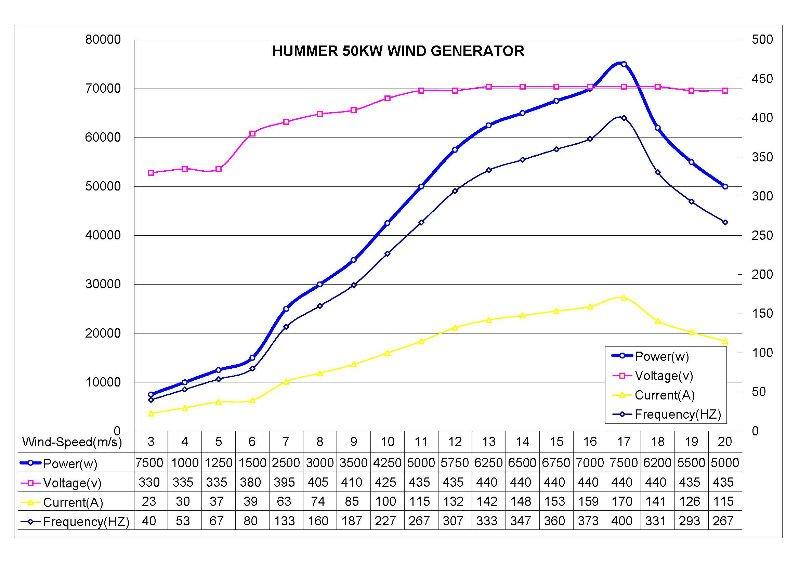 low rpm alternator HAWT 50kw wind generator low wind power generator
