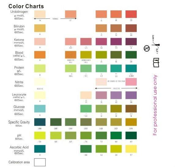 Dipstick Chart
