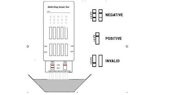 Urine Drug Testing Equipment, Drug Testing Panel with CE