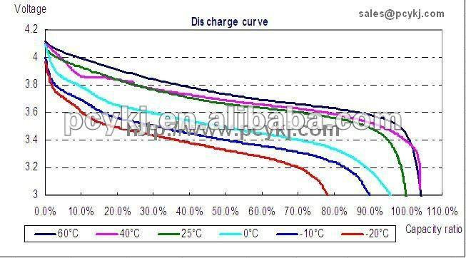 OEM 3.7v rechargeable li ion battery 680mAh for GPS,MP3/MP4
