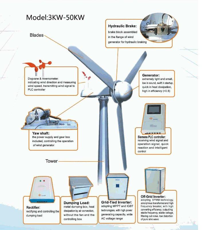 Windmill Generator Maglev Windmill - Buy Wind Turbine 30kw,Windmill ...