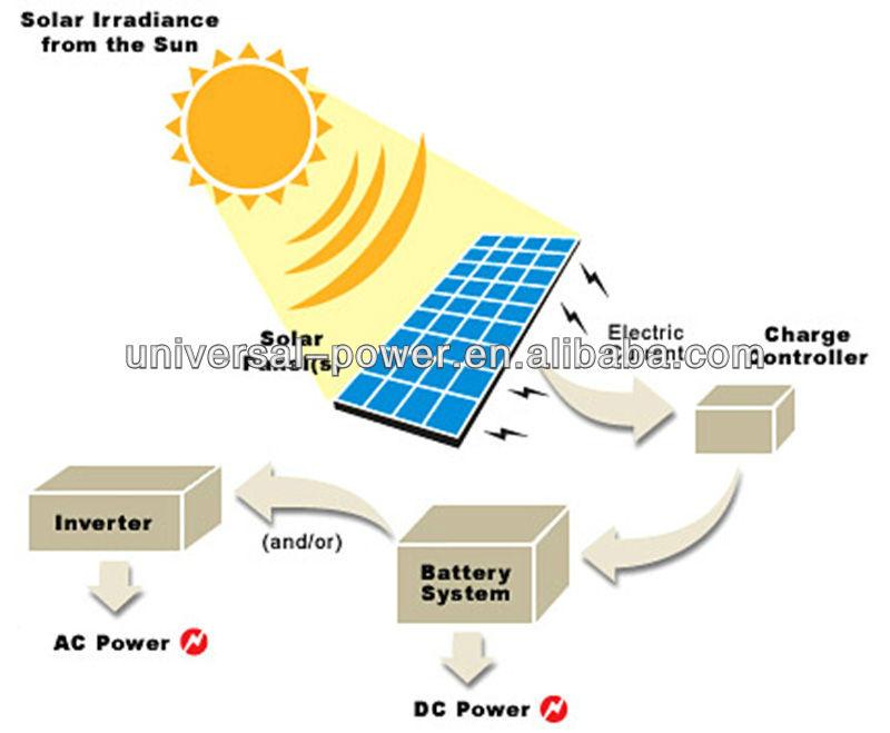Solar energy essay