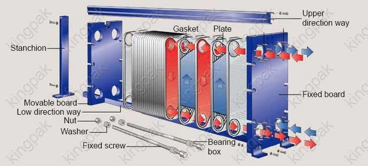 Теплообменник винтами режим GX-042 P