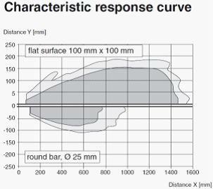 Stord M18 Analog output current type sensing distance 1000mm ultrasonic sensor