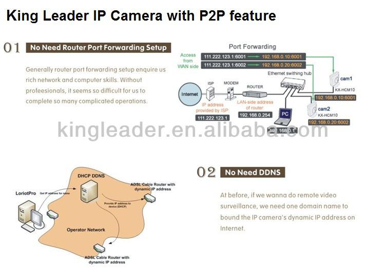 cameras ip ubiquiti
