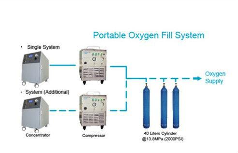 Bouteille d'oxygène station de remplissage