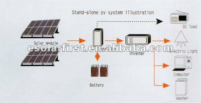 Polycrystalline 140W Solar Panel With Hight Quality Make By Manufacturers In China