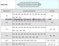 Шкив Conveyor Impact idler