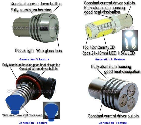 Eastar Hight Power SJ31 Car Led Lighting, led, auto led, auto lamp