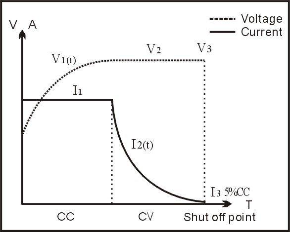 charge curve of ESHINE.jpg