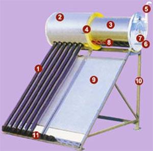 Cómo funciona el calentador solar