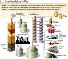 Oil & Derivates