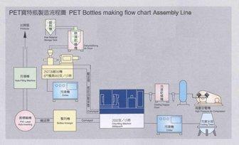 PET Bottles making flow chart Assembly Line