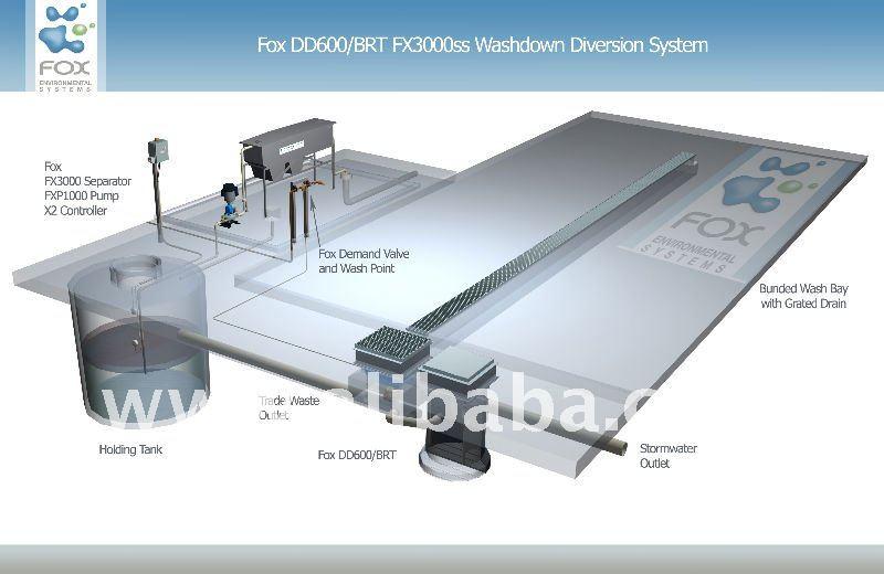 Fox Demand Driven Diversion Systems