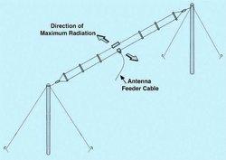 HF Broadband Folded Dipole Antenna