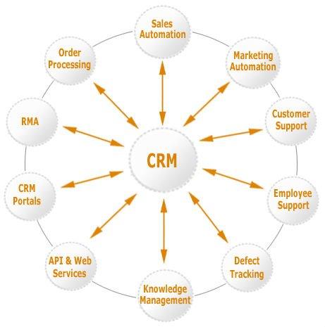CRM para la integración con otros sistemas de información (Fuente: http://i01.i.aliimg.com/photo/v0/127546695/Retail_CRM.jpg)