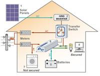 sunpower solar energye system/
