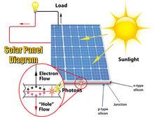 top seller off grid solar system pakistan lahore