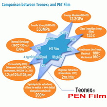 Teonex PEN Film (Polyethylene-naphthalate Film)