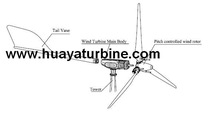 centrifugal blades pitch regulated wind generator 5000w, horizontal axis pitch controlled wind generator 5kw