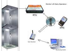 Wireless GSM Remote control power switch gprs dtu modem