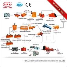 China mining equipment hematite iron ore processing