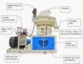 Ygkj560 1.5t/h de pellets de biomasa extrusora que hace/aserradero de madera de desecho de la máquina de pellets