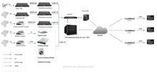 iptv server solution