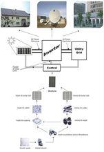 SP 1KW 2KW 3KW 4KW 5KW 12v 10ah solar panel battery 500w solar panel