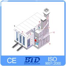 Sistema de ventilación verticales proyecto de estación aspersora, Estación para Auto pintura