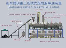 Bochuang pyrolysis equipment