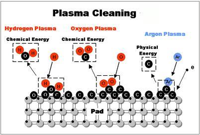 plasma cleaning machine