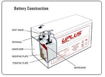UST Battery