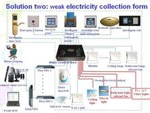 Kingint Hotel Intelligent Control System